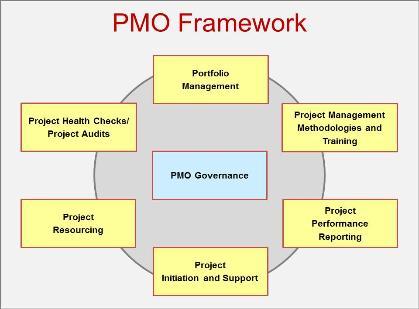 PMO Framework