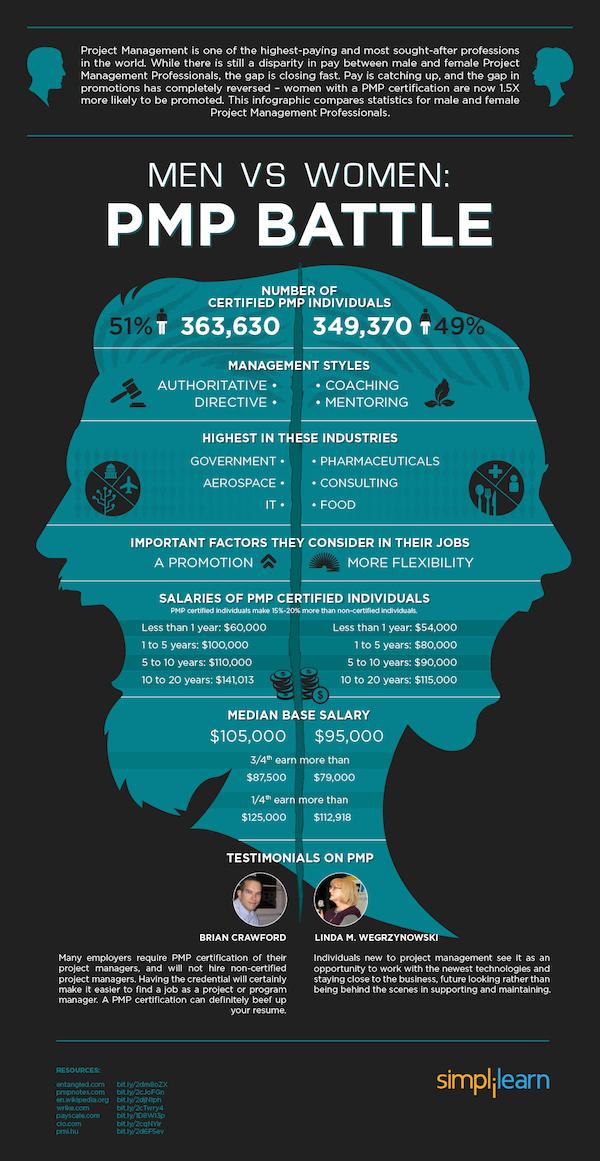 PMP salaries men vs women