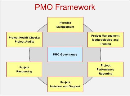 The Virtual Project Management Office (PMO)