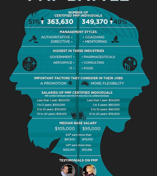 PMP Certification salaries: men vs women